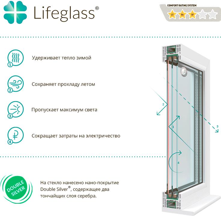 LifeGlass<sup>TM</sup>