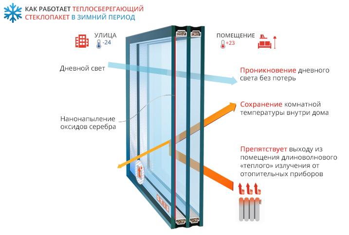 Теплосберегающие стеклопакеты