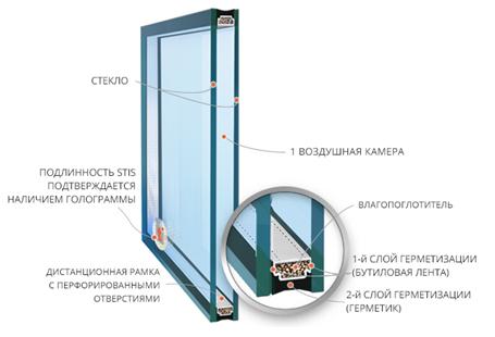 Купить стеклопакеты STiS недорого. Производство и изготовление стеклопакетов на заказ